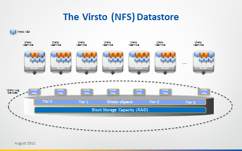 The Virsto (NFS) Datastore