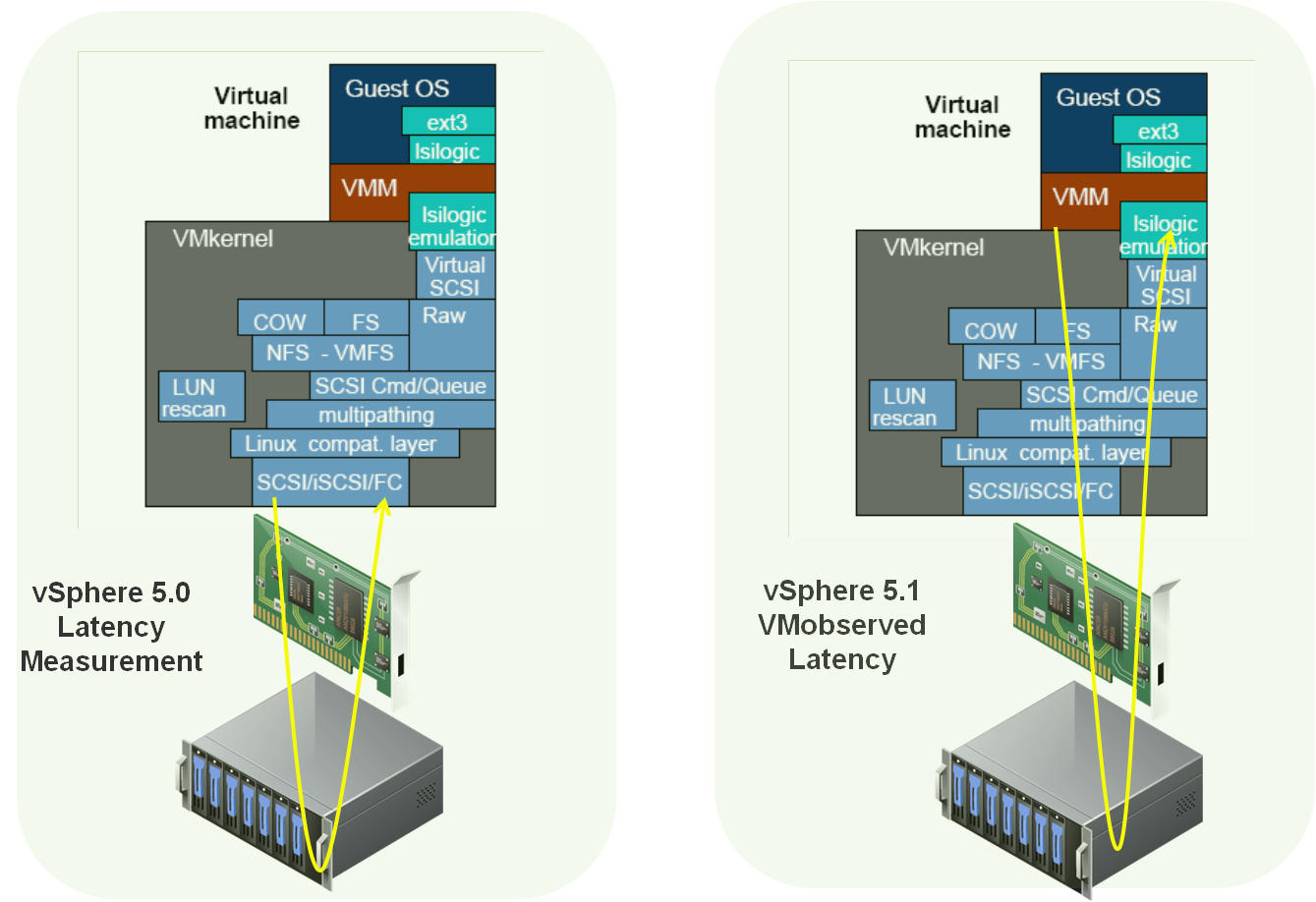 vSphere 5 1 Storage Enhancements - Part 8: Storage I/O