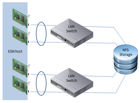 NIC teaming on a per LAN switch basis