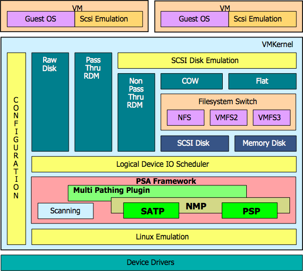 Pluggable storage architecture psa deep dive part 1 the following diagram shows the relationship between the psa nmp and some of nmps sub plugins which we will discuss in a future post ccuart Images