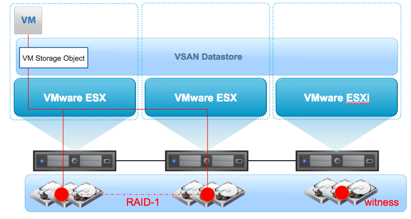 VSAN Part 10 - Changing VM Storage Policy on-the-fly