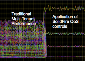 solidfire-qos-graph