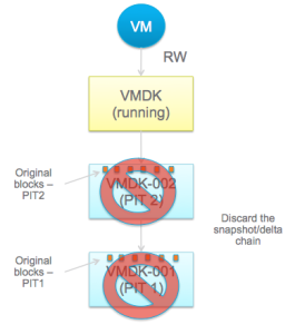 VVol consolidate