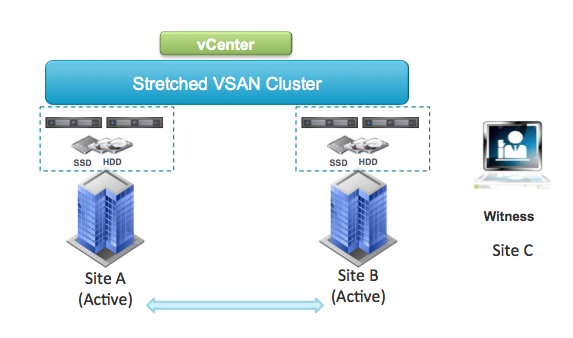 A closer look at the VSAN witness appliance - CormacHogan com