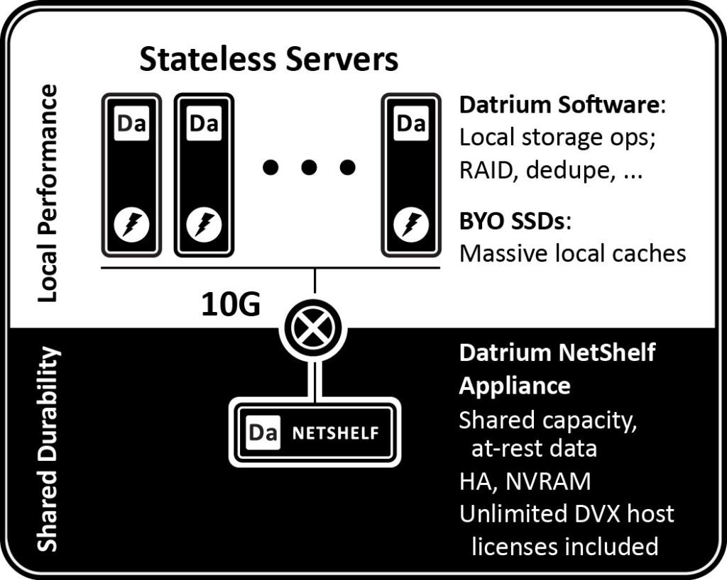 StatelessServers_Diesl-1024x818