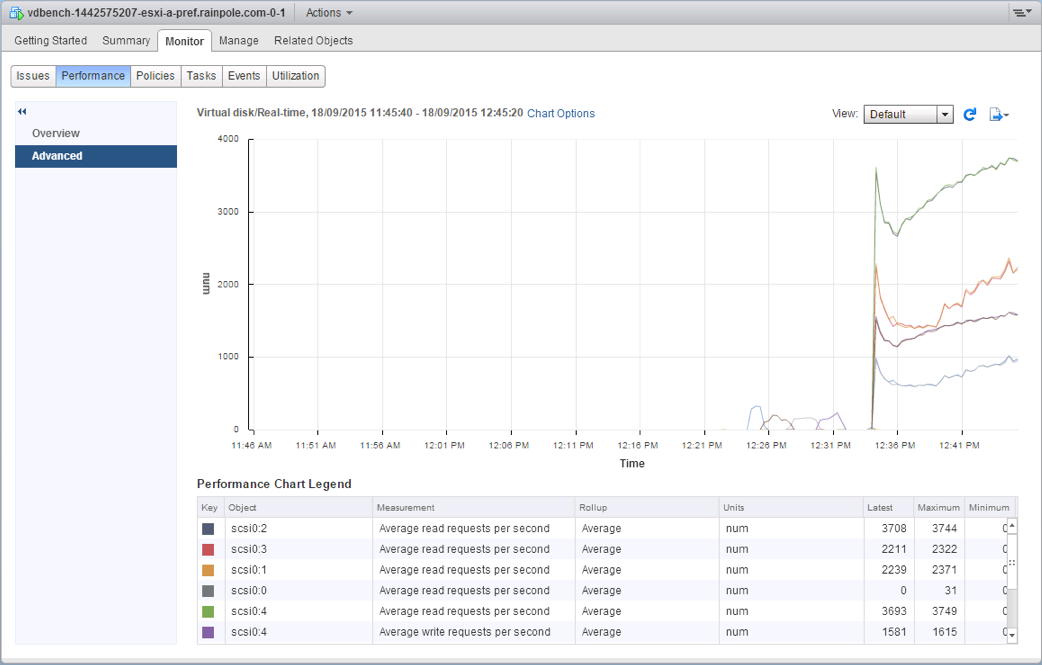 3. IOPS view