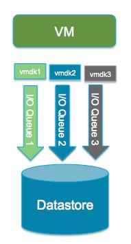 I/O Scheduler Queues improvement for Virtual Machines