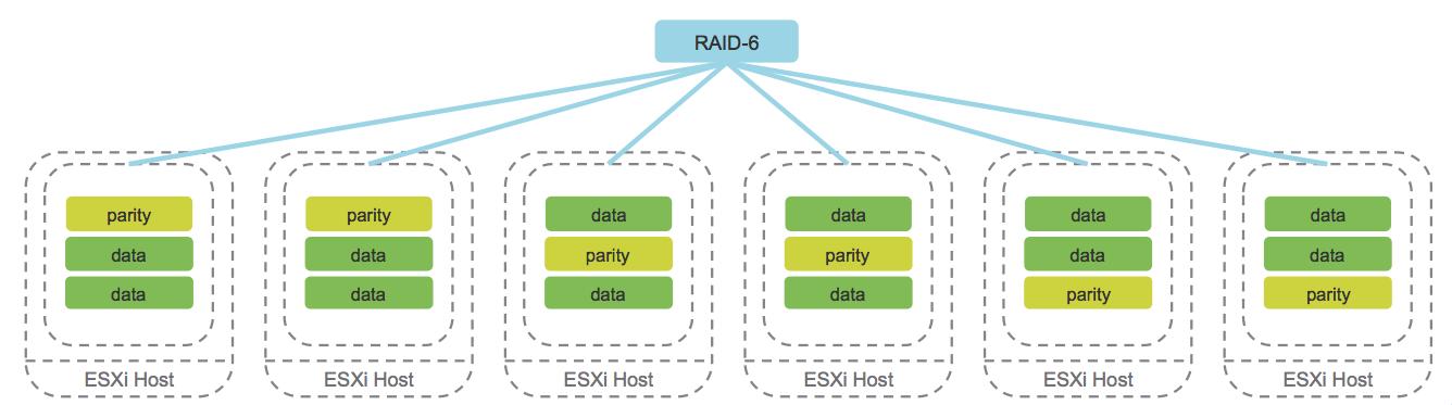Vsan 6 2 Part 2 Raid 5 And Raid 6 Configurations