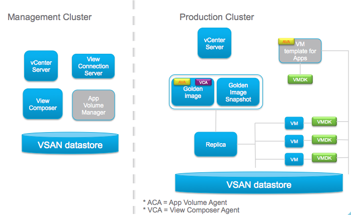 A primer on app volumes and appstacks on vsan cormachogan on the management cluster marked in grey is the app volumes manager this is where administrators select a vsphere environment for app volumes ccuart Choice Image