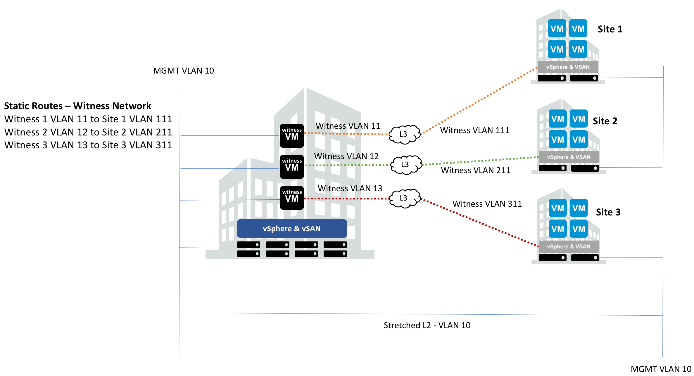 2-node vSAN - witness network design considerations