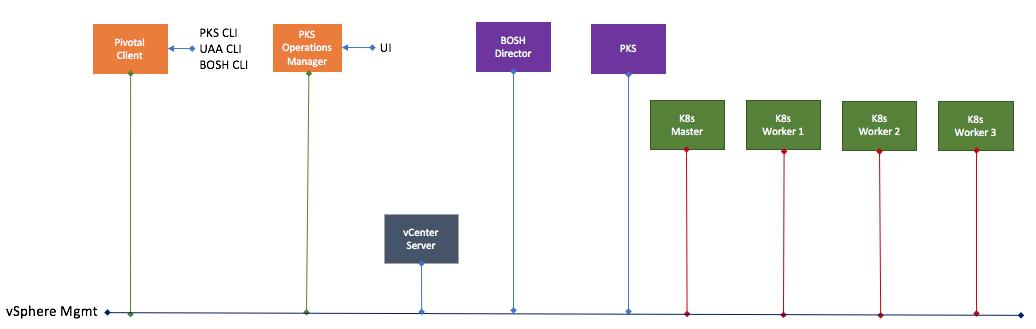 A simple Pivotal Container Service (PKS) deployment - CormacHogan com